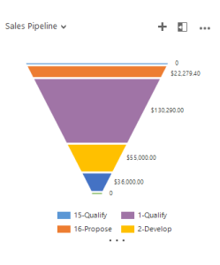 Sales Stage Values CRM3